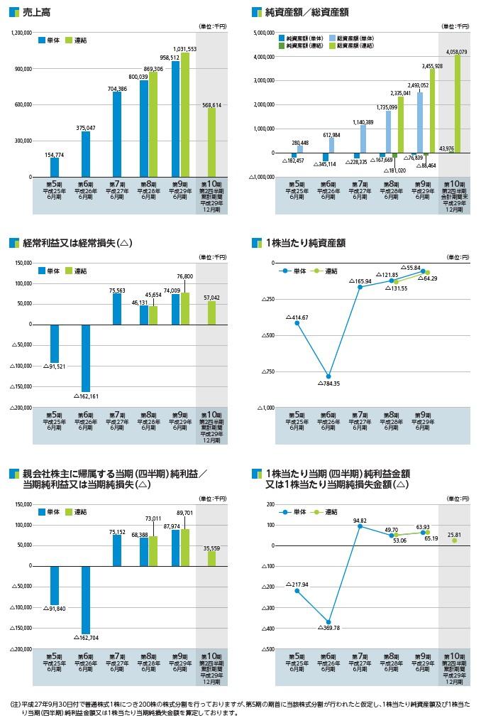 日本リビング保証の経営指標グラフ