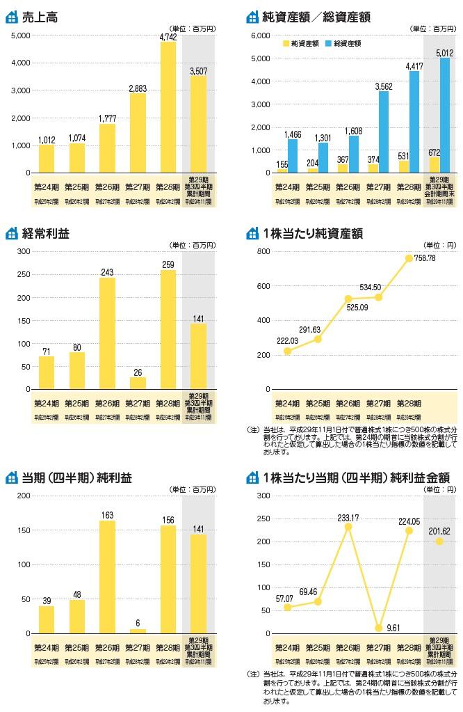 アズ企画設計の経営指標グラフ