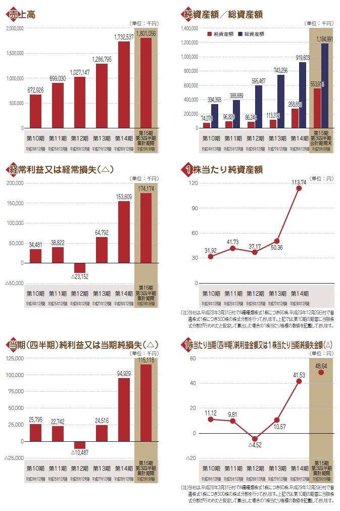 和心の経営指標グラフ