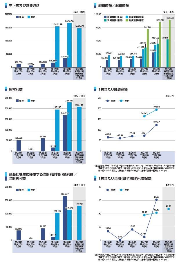 ヒューマン・アソシエイツ・ホールディングスの経営指標グラフ
