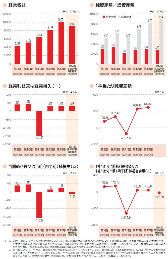 アイペット損害保険の経営指標グラフ
