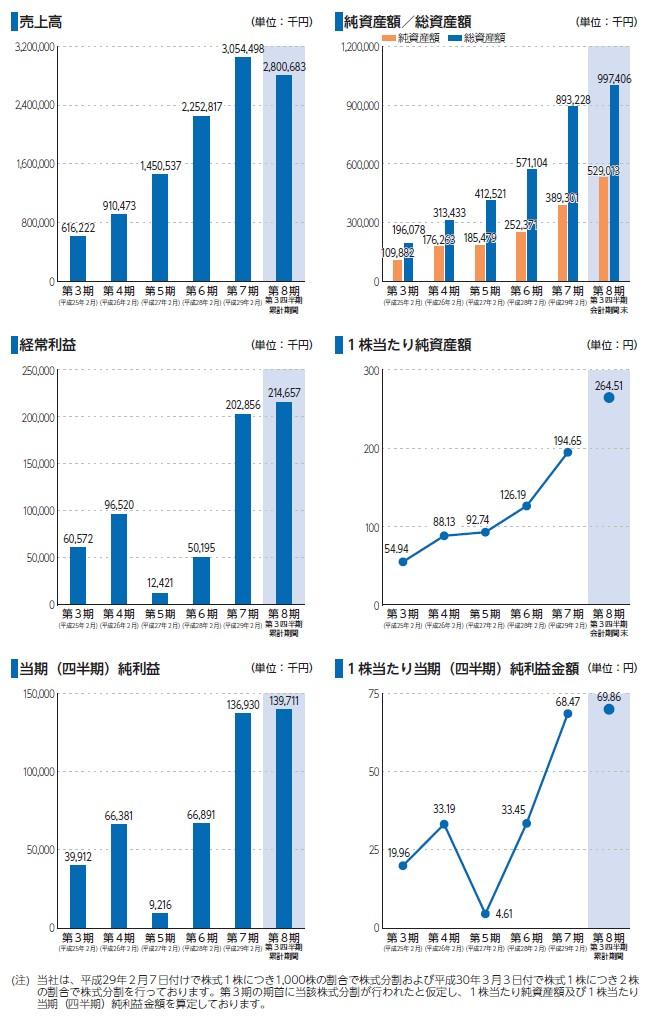 エヌリンクスの経営指標グラフ