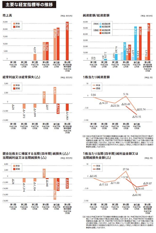 メルカリの経営指標グラフ