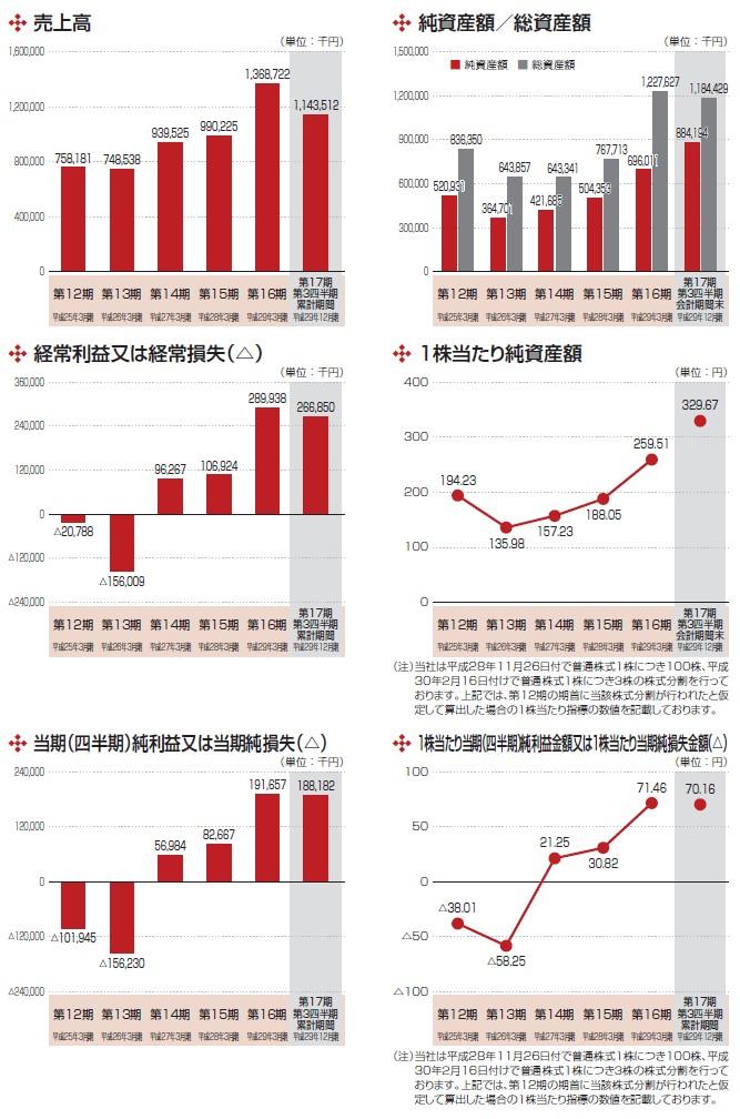 ライトアップの経営指標グラフ