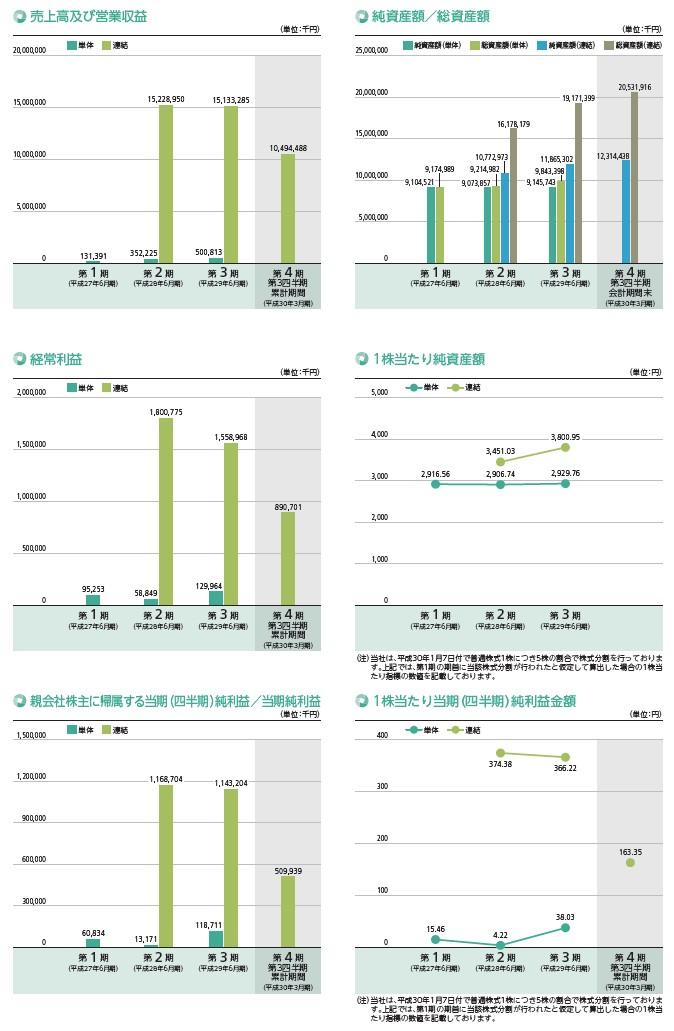 コーア商事ホールディングスの経営指標グラフ