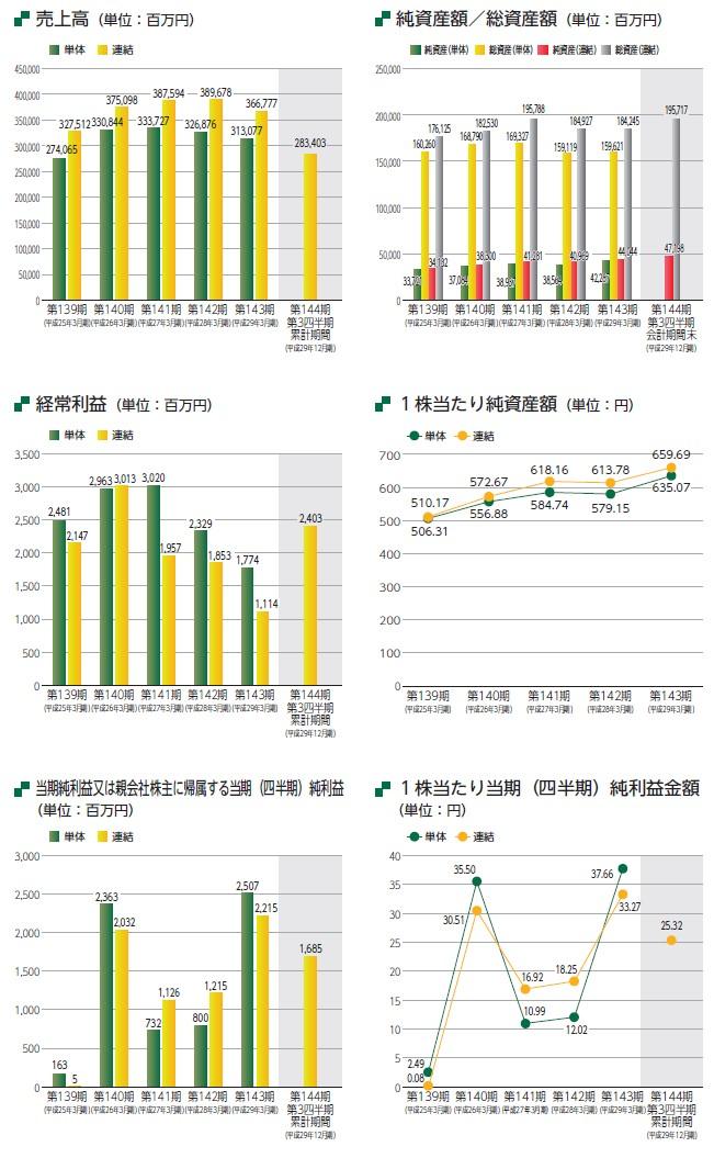国際紙パルプ商事の経営指標グラフ
