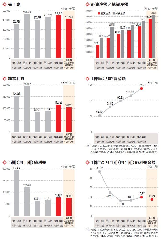 エーアイの経営指標グラフ