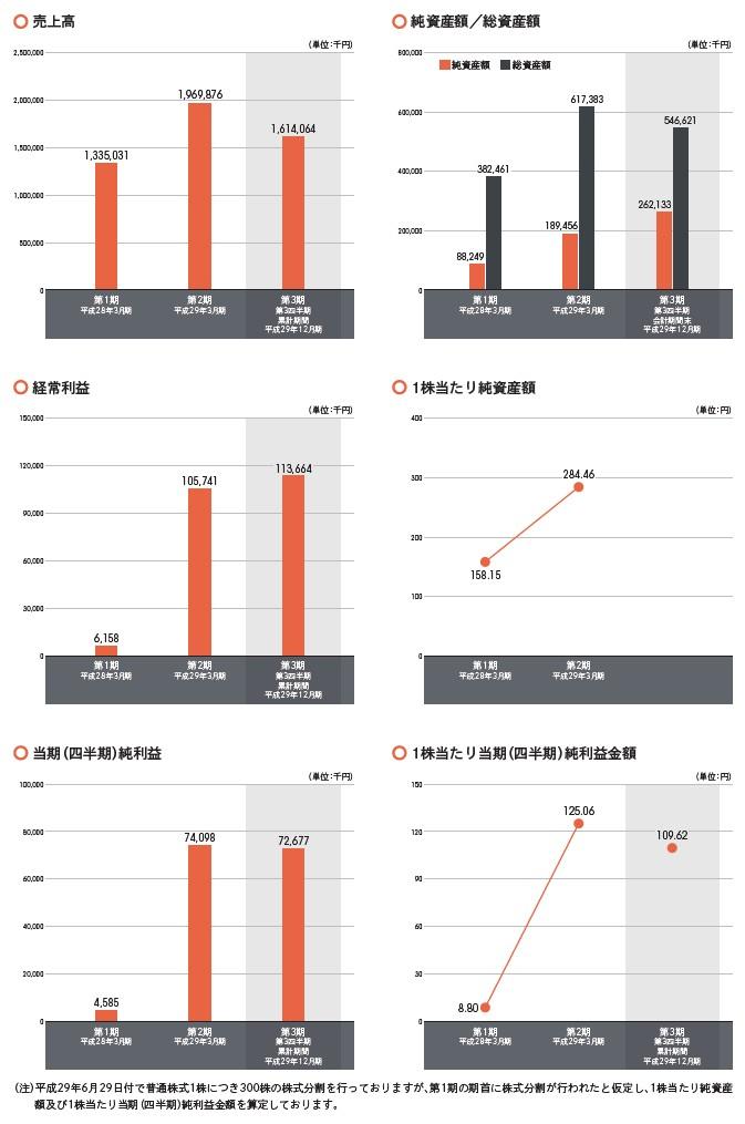 インバウンドテックの経営指標グラフ