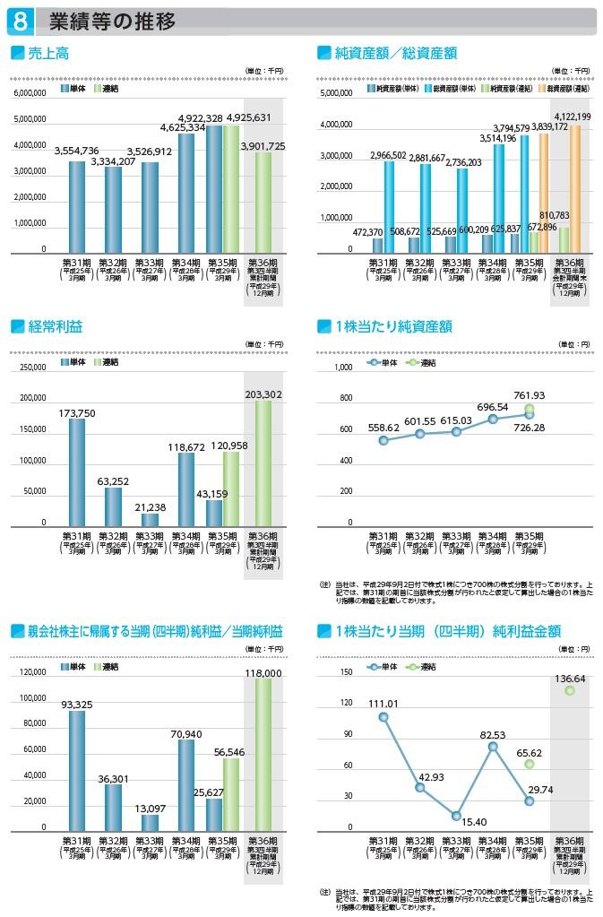 パデコの経営指標グラフ