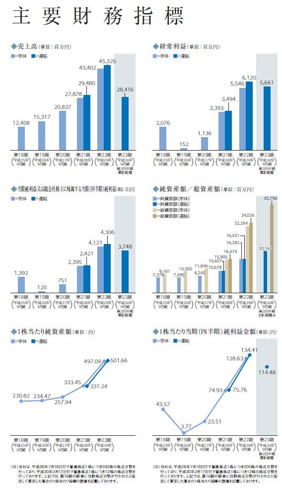 MTGの経営指標グラフ
