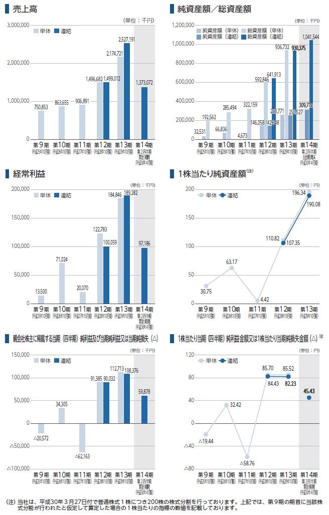 マネジメントソリューションズの経営指標グラフ