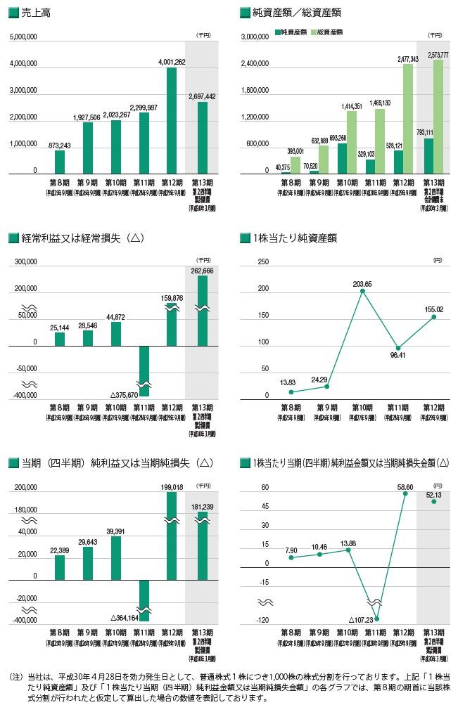 バンク・オブ・イノベーションの経営指標グラフ