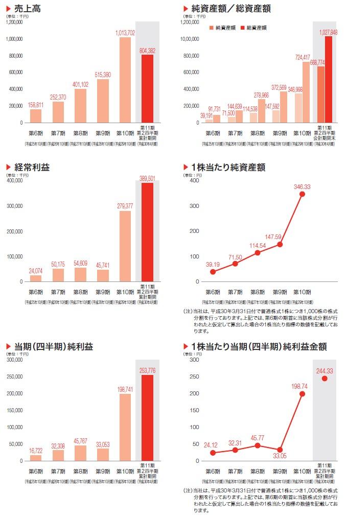 プロレド・パートナーズの経営指標グラフ