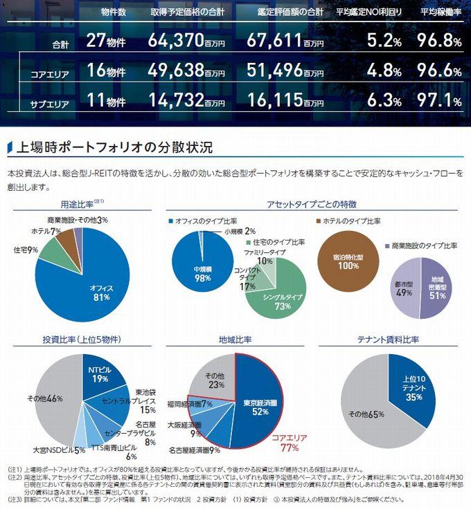 タカラレーベン不動産投資法人の経営指標グラフ