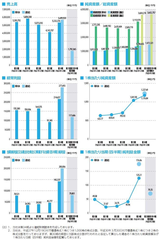 イボキンの経営指標グラフ
