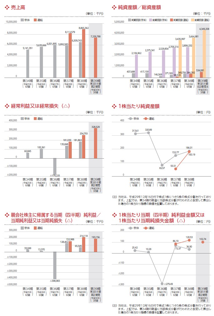 システムサポートの経営指標グラフ