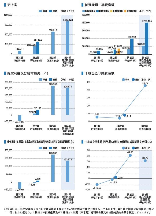andfactoryの経営指標グラフ