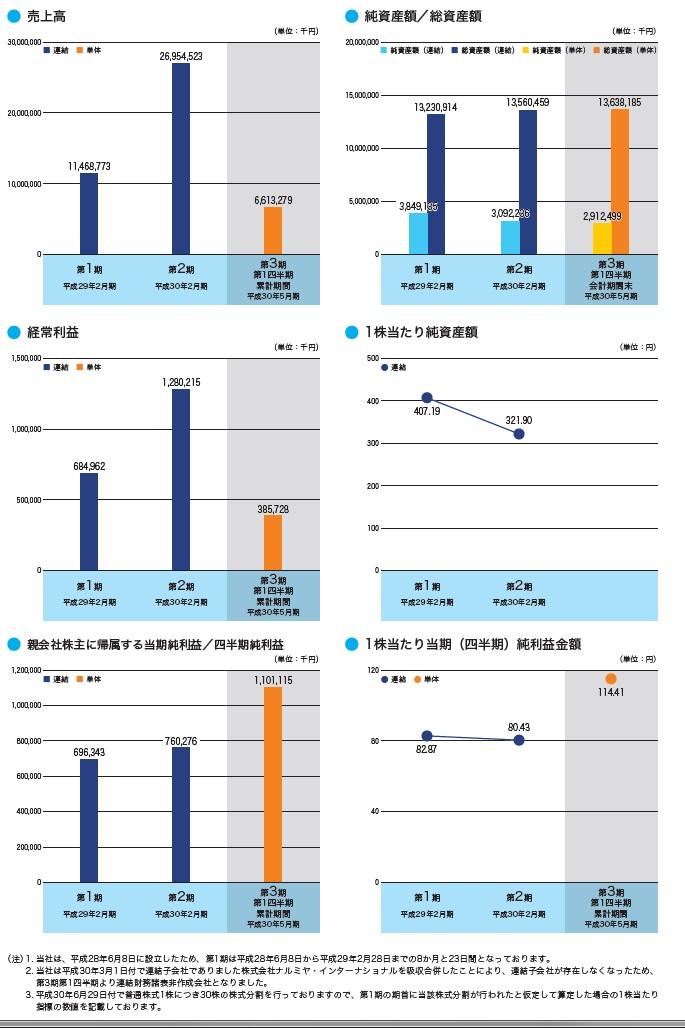 ナルミヤ・インターナショナルの経営指標グラフ