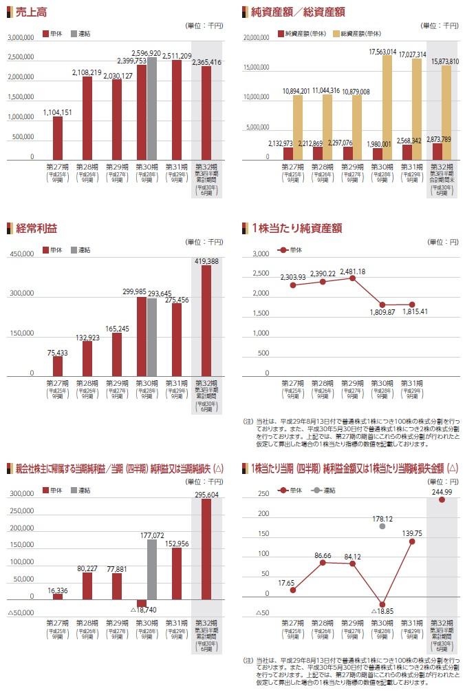 マリオンの経営指標グラフ