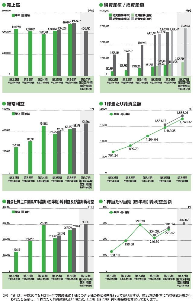 香陵住販の経営指標グラフ