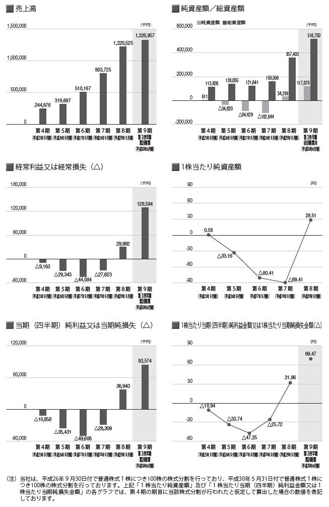 アズームの経営指標グラフ