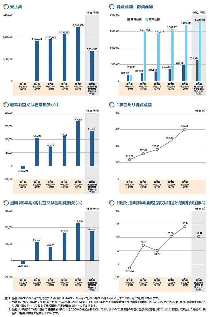 イーエムネットジャパンの経営指標グラフ