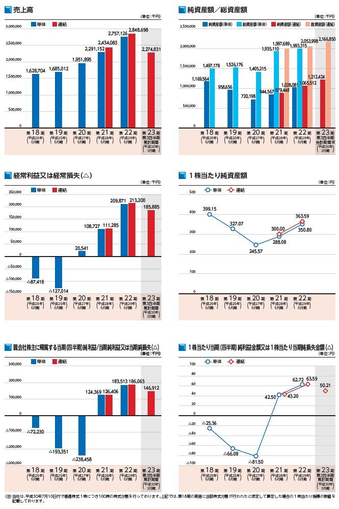 アイリックコーポレーションの経営指標グラフ