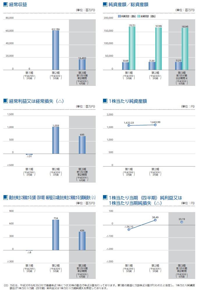 SBIインシュアランスグループの経営指標グラフ