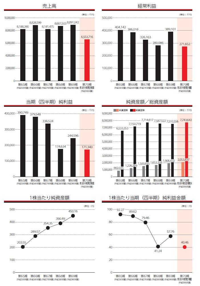 極東産機の経営指標グラフ