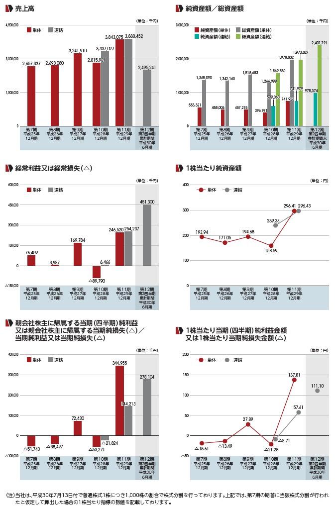 フロンティア・マネジメントの経営指標グラフ