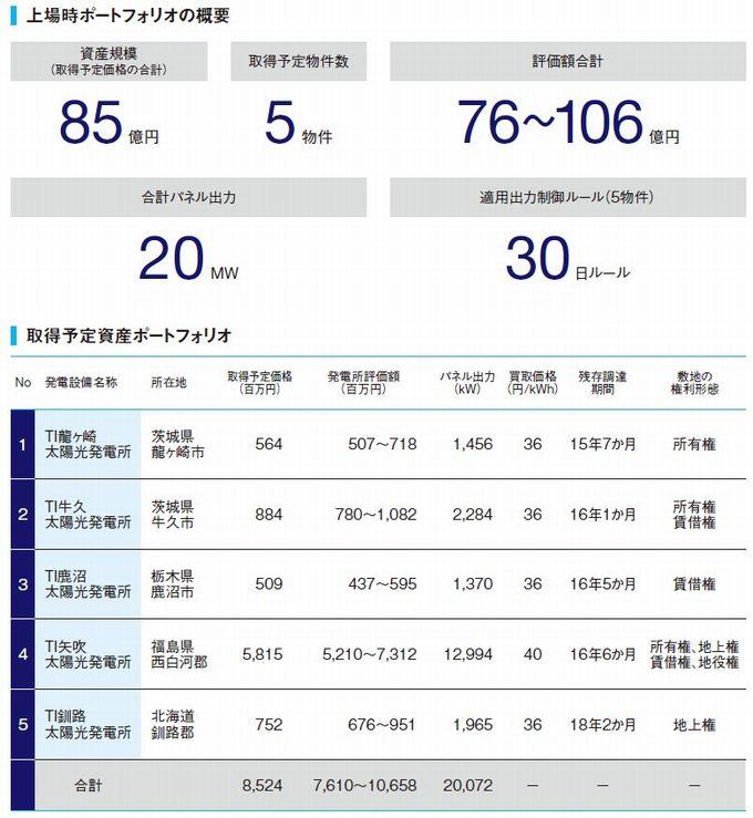 東京インフラ・エネルギー投資法人の経営指標グラフ