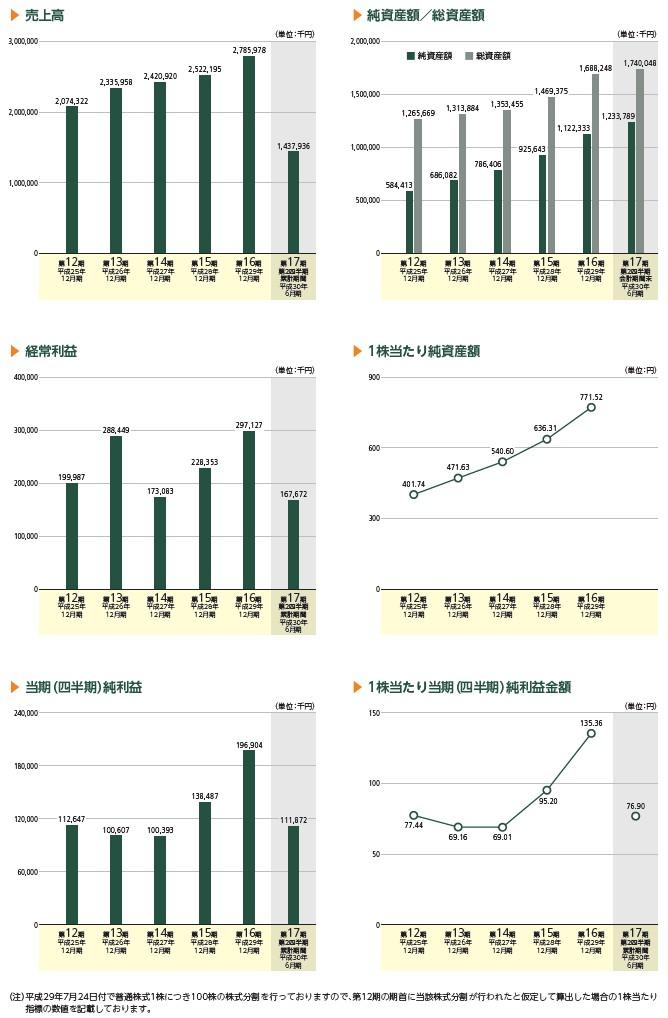 ブリッジインターナショナルの経営指標グラフ