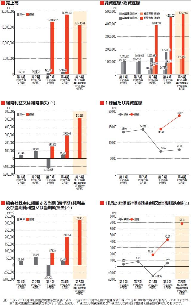 CRGホールディングスの経営指標グラフ