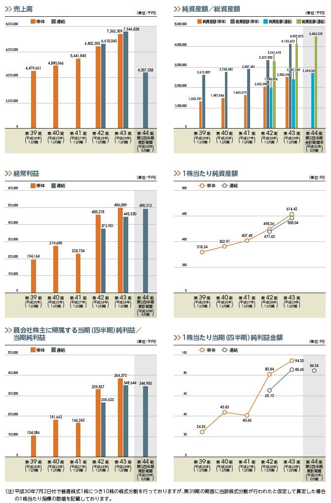 イーソルの経営指標グラフ