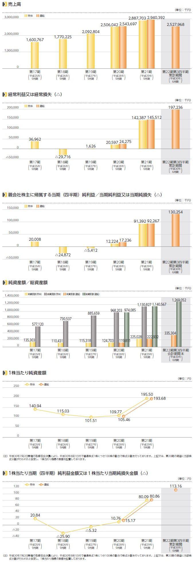 ディ・アイ・システムの経営指標グラフ