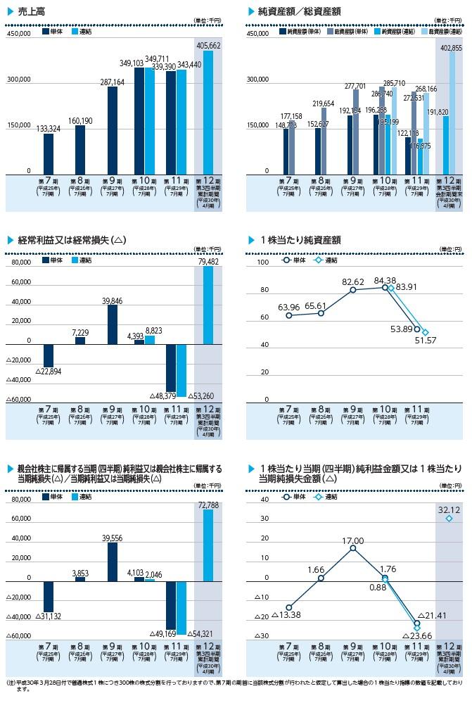 VALUENEXの経営指標グラフ