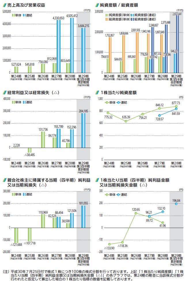 アクセスグループ・ホールディングスの経営指標グラフ
