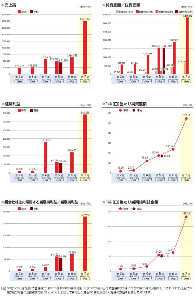霞ヶ関キャピタルの経営指標グラフ