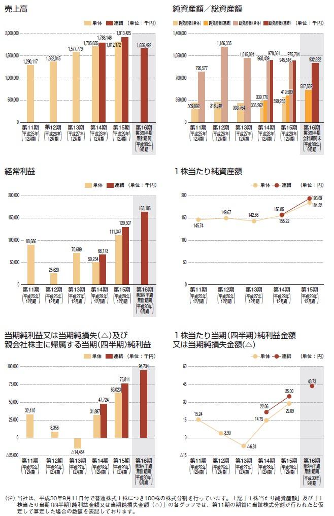 アルーの経営指標グラフ