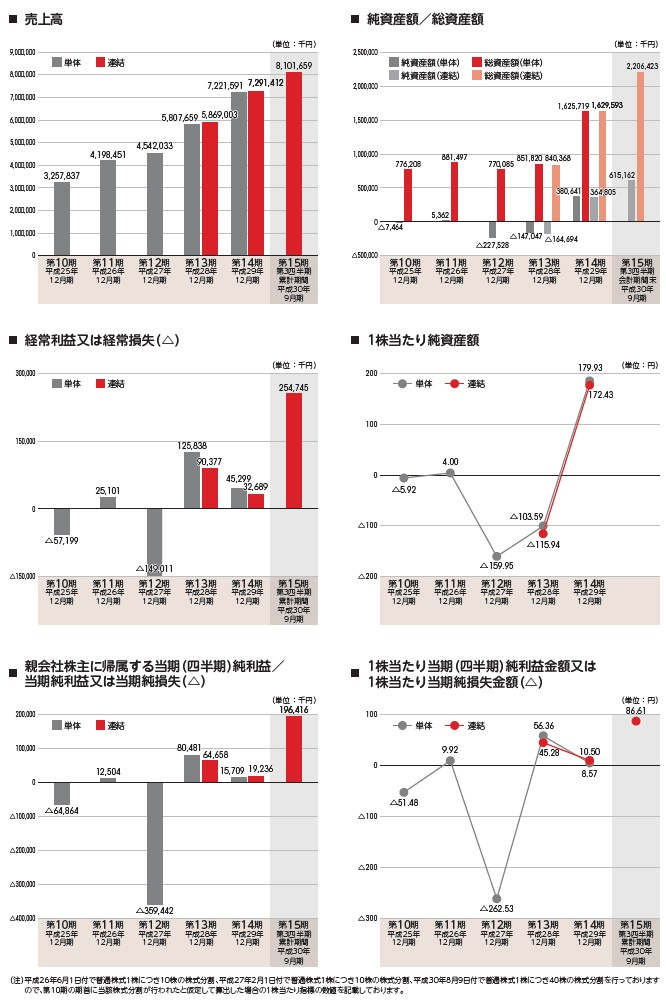 ピアラの経営指標グラフ