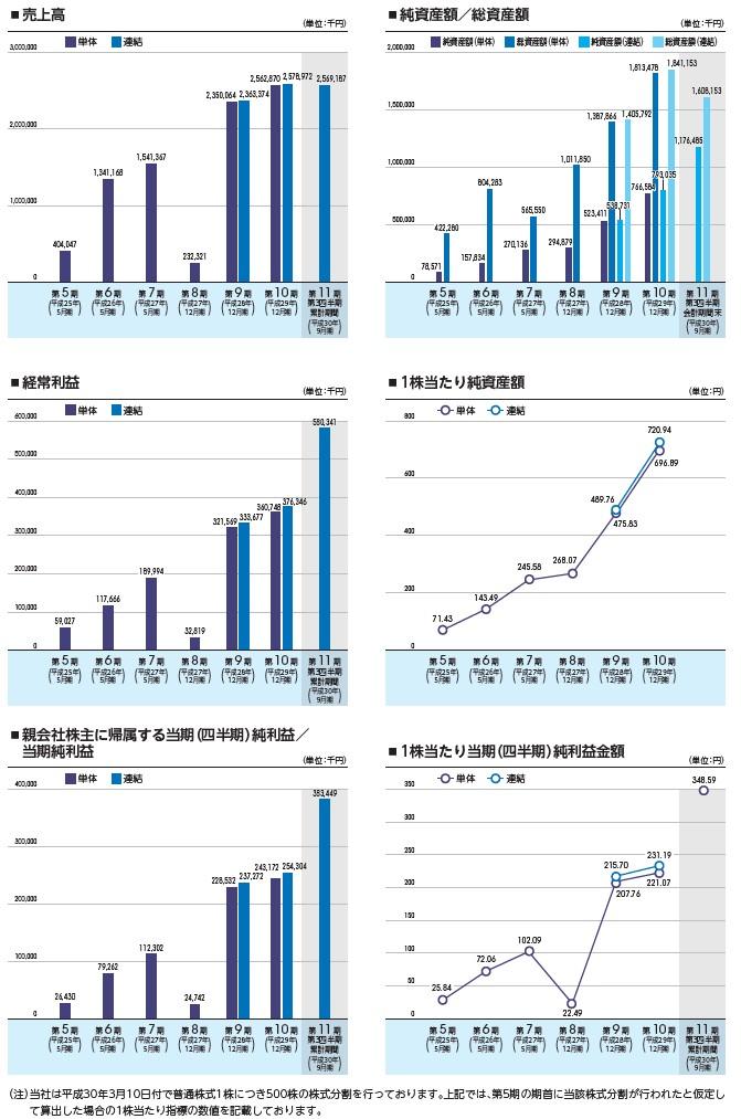グッドライフカンパニーの経営指標グラフ