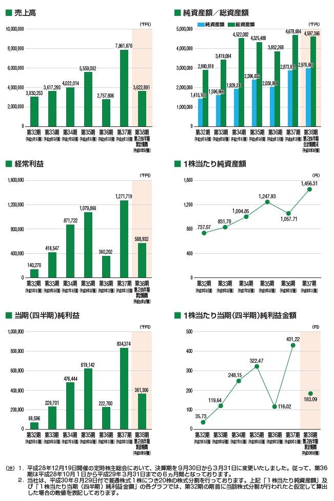 田中建設工業の経営指標グラフ