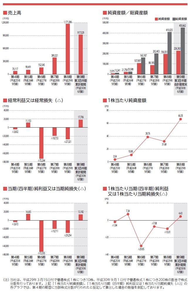 Amaziaの経営指標グラフ