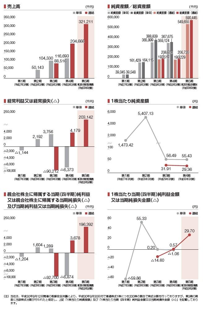 Kudanの経営指標グラフ