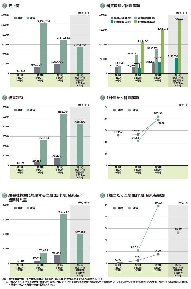 EduLabの経営指標グラフ