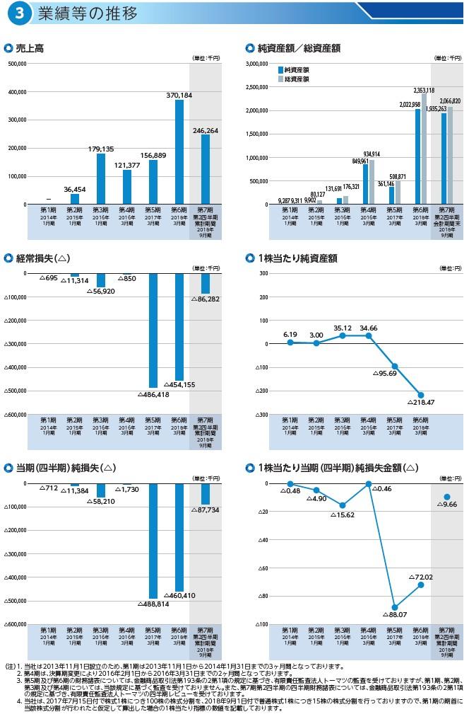 自律制御システム研究所の経営指標グラフ