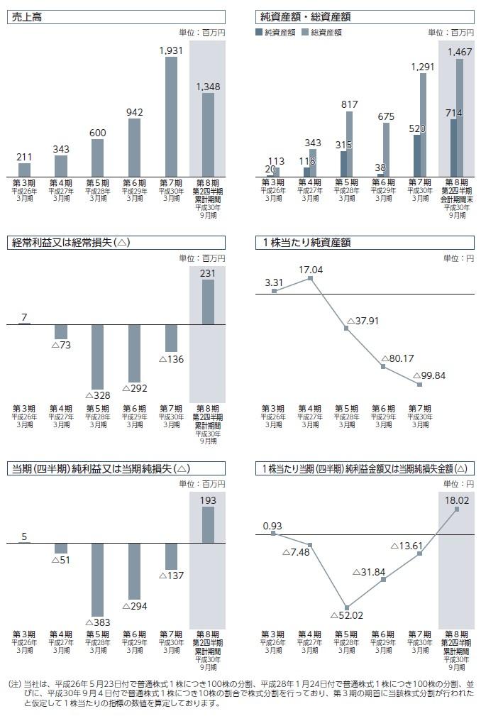 ポートの経営指標グラフ