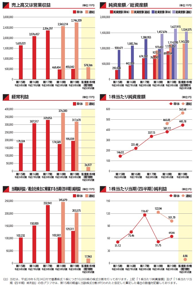 AmidAホールディングスの経営指標グラフ
