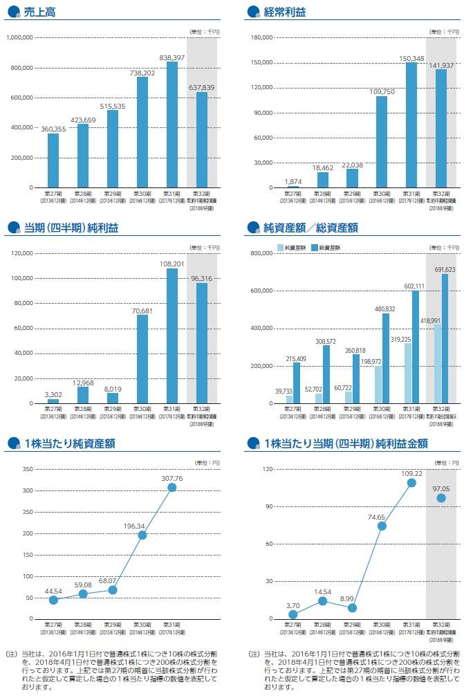 リンクの経営指標グラフ
