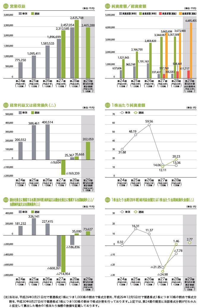 ベルトラの経営指標グラフ